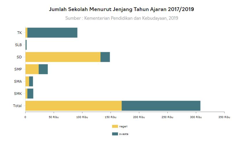 Data Jumlah Sekolah Di Indonesia - Update Data Jumlah Sekolah - Data Sekolah